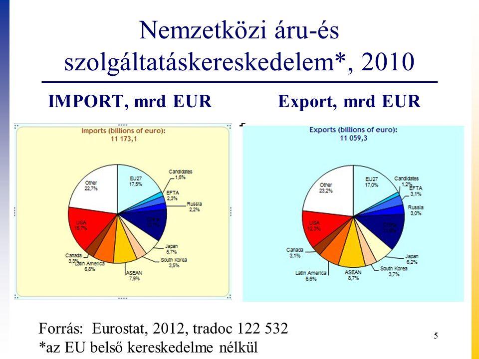 Nemzetközi áru-és szolgáltatáskereskedelem*, 2010 IMPORT, mrd EURExport, mrd EUR 5 Forrás: Eurostat, 2012, tradoc 122 532 *az EU belső kereskedelme nélkül