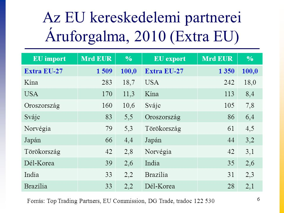 Az EU kereskedelemi partnerei Áruforgalma, 2010 (Extra EU) EU importMrd EUR%EU exportMrd EUR% Extra EU-271 509100,0Extra EU-271 350100,0 Kína28318,7USA24218,0 USA17011,3Kína1138,4 Oroszország16010,6Svájc1057,8 Svájc835,5Oroszország866,4 Norvégia795,3Törökország614,5 Japán664,4Japán443,2 Törökország422,8Norvégia423,1 Dél-Korea392,6India352,6 India332,2Brazília312,3 Brazília332,2Dél-Korea282,1 6 Forrás: Top Trading Partners, EU Commission, DG Trade, tradoc 122 530