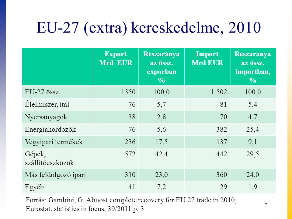 EU-27 (extra) kereskedelme, 2010 Export Mrd EUR Részaránya az össz. exporban % Import Mrd EUR Részaránya az össz. importban, % EU-27 össz.1350100,01 5