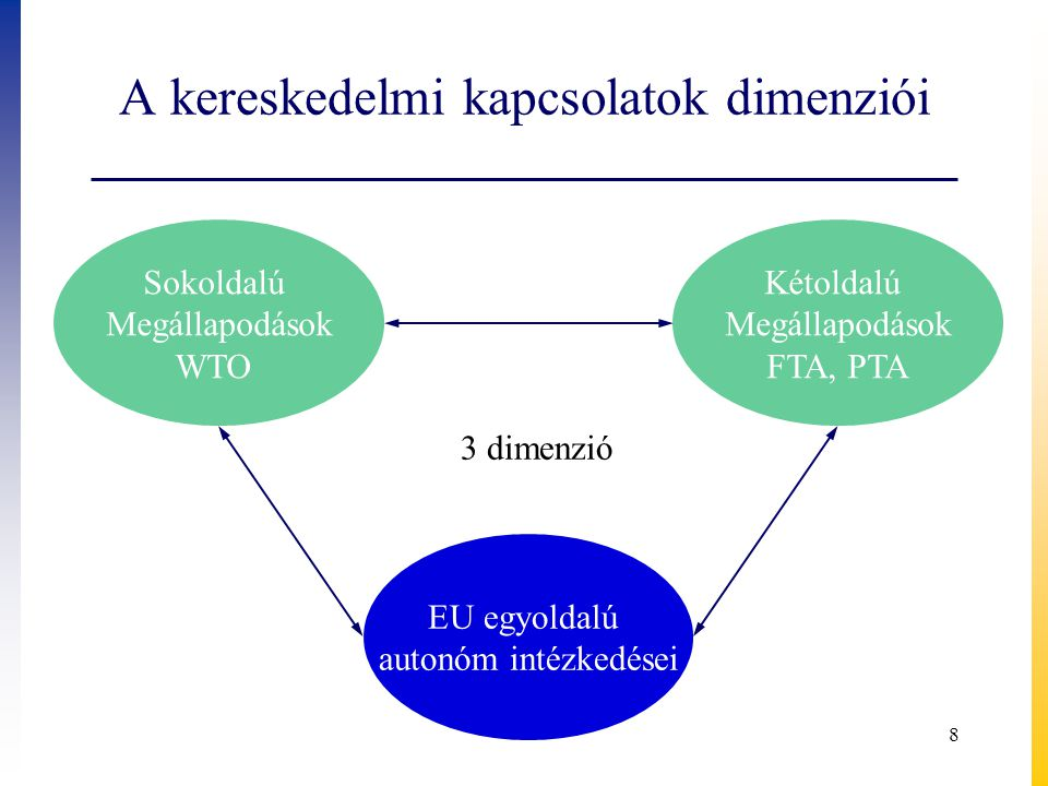 Intelligens növekedés - kereskedelmi stratégia ● Intelligens növekedés - cél  EU versenyképessége az innovatív, magas értékű termékek piacán, jól fizető állások érdekében ● Kereskedelempolitika hozzájárulása  Szolgáltatáskereskedelem: nyitása › EU versenyelőnye nagy.
