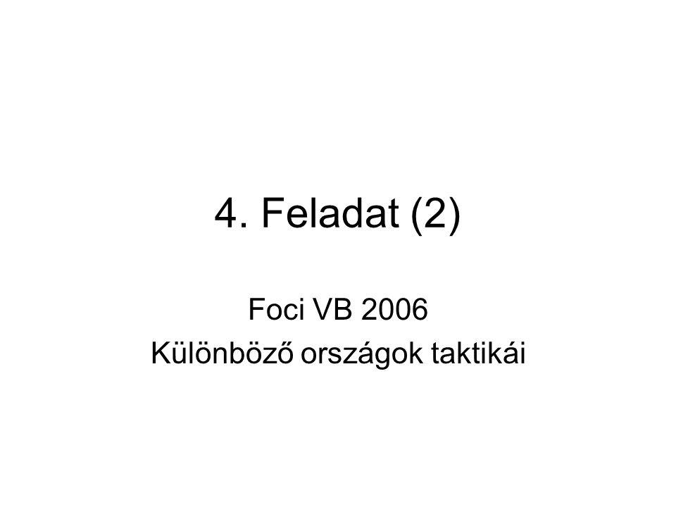 4. Feladat (2) Foci VB 2006 Különböző országok taktikái