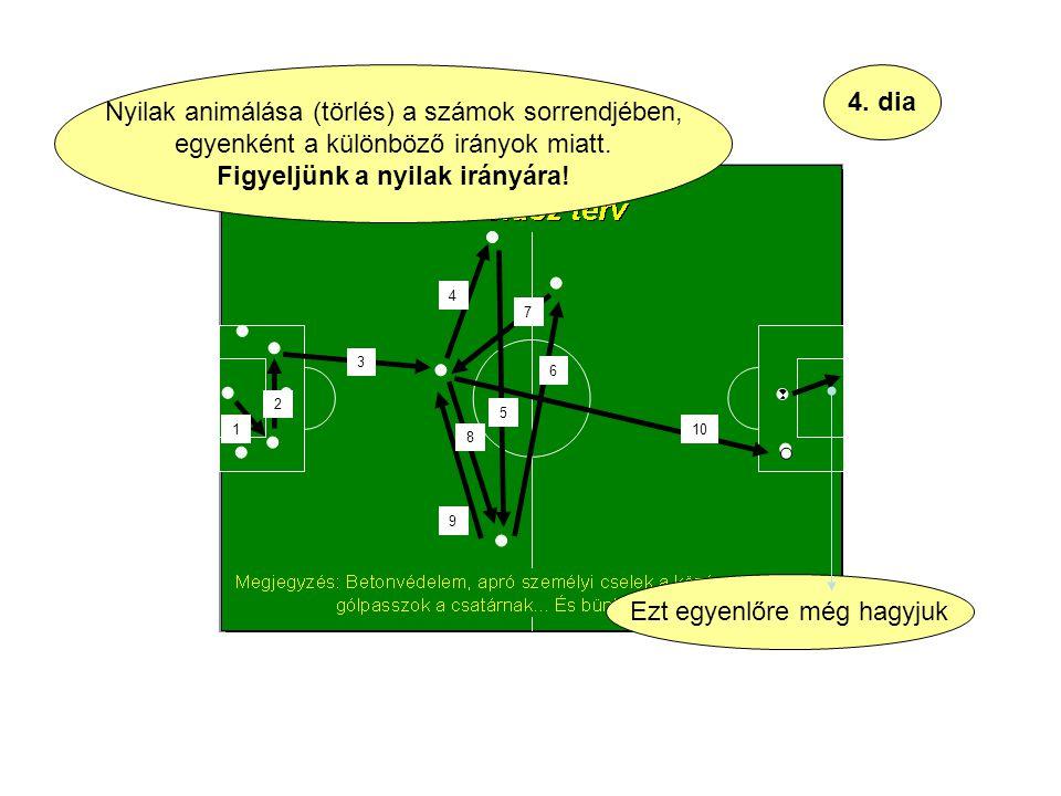 4. dia Nyilak animálása (törlés) a számok sorrendjében, egyenként a különböző irányok miatt.