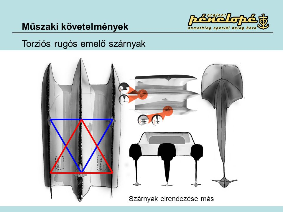 Műszaki követelmények Torziós rugós emelő szárnyak Szárnyak elrendezése más