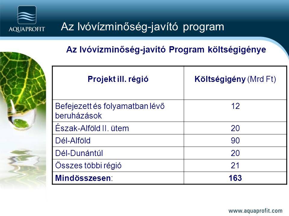 Az Ivóvízminőség-javító Program költségigénye Projekt ill. régió Költségigény (Mrd Ft) Befejezett és folyamatban lévő beruházások 12 Észak-Alföld II.