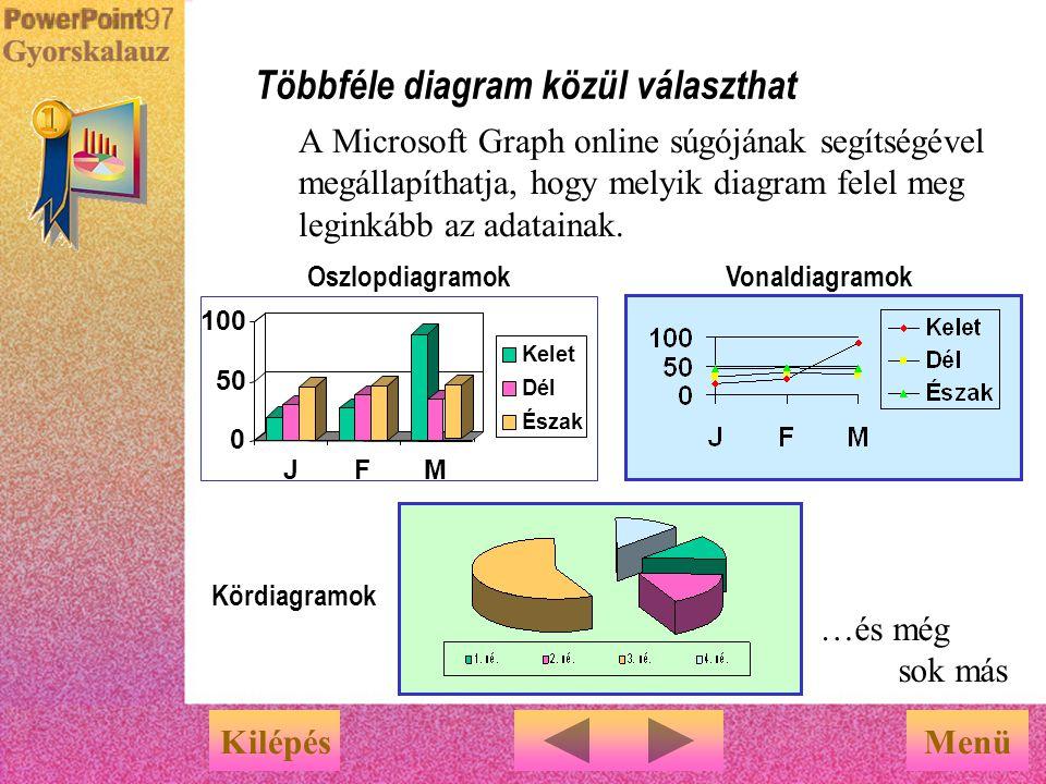 A PowerPoint automatikusan megjeleníti a diagramot. A diagramok létrehozása egyszerű KilépésMenü