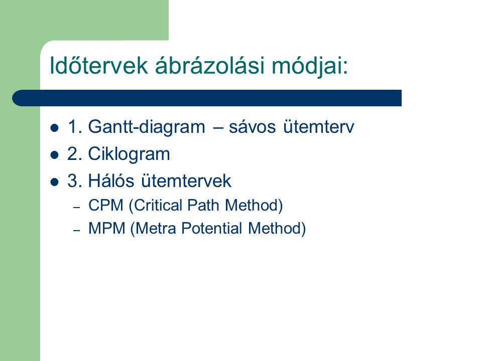 Időtervek ábrázolási módjai: 1. Gantt-diagram – sávos ütemterv 2. Ciklogram 3. Hálós ütemtervek – CPM (Critical Path Method) – MPM (Metra Potential Me