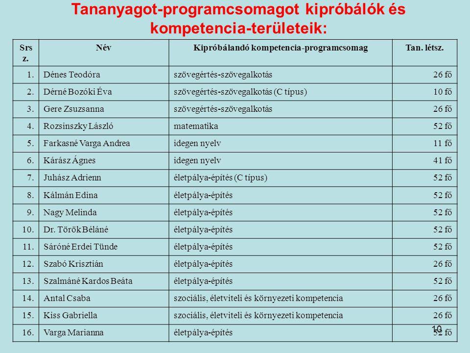 10 Tananyagot-programcsomagot kipróbálók és kompetencia-területeik: Srs z. NévKipróbálandó kompetencia-programcsomagTan. létsz. 1.Dénes Teodóraszövegé