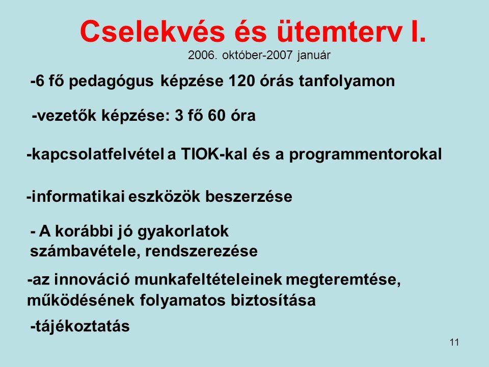 11 Cselekvés és ütemterv I. -6 fő pedagógus képzése 120 órás tanfolyamon -vezetők képzése: 3 fő 60 óra -kapcsolatfelvétel a TIOK-kal és a programmento
