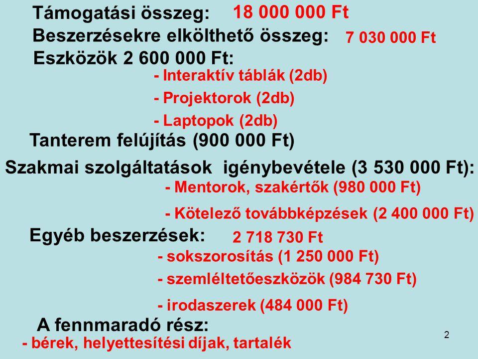 2 Támogatási összeg: 18 000 000 Ft Beszerzésekre elkölthető összeg: 7 030 000 Ft Eszközök 2 600 000 Ft: - Interaktív táblák (2db) - Projektorok (2db) - Laptopok (2db) - sokszorosítás (1 250 000 Ft) - irodaszerek (484 000 Ft) Tanterem felújítás (900 000 Ft) Egyéb beszerzések: 2 718 730 Ft Szakmai szolgáltatások igénybevétele (3 530 000 Ft): - Mentorok, szakértők (980 000 Ft) - Kötelező továbbképzések (2 400 000 Ft) - szemléltetőeszközök (984 730 Ft) A fennmaradó rész: - bérek, helyettesítési díjak, tartalék