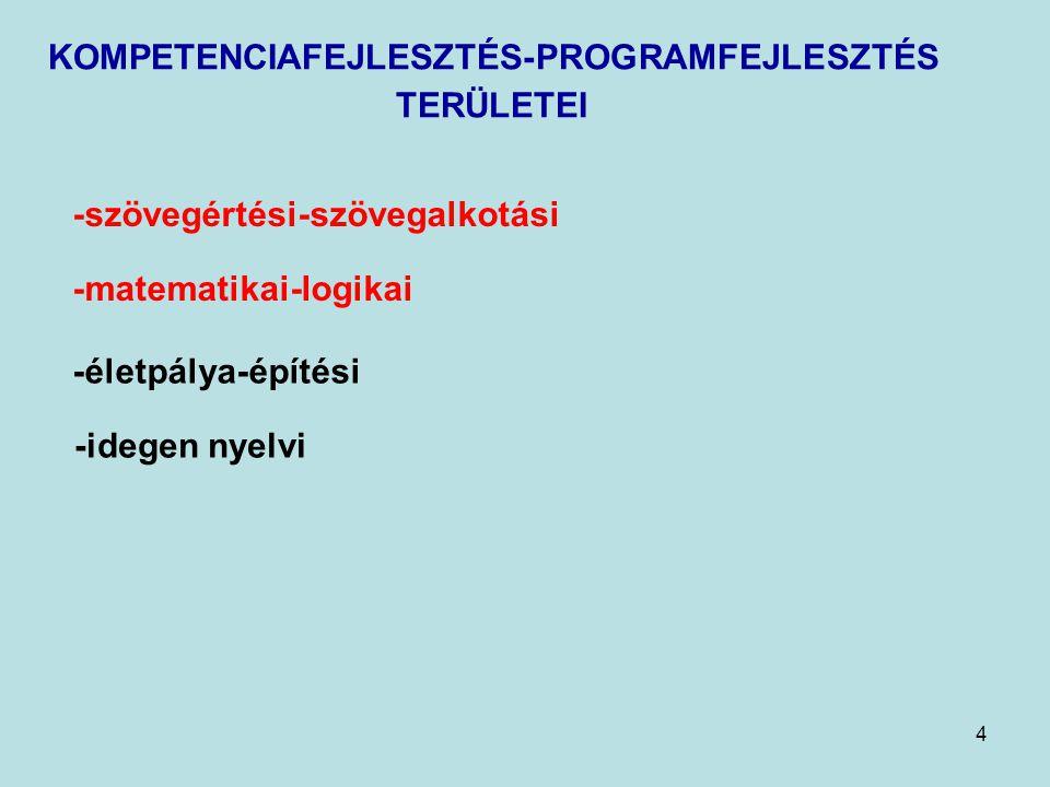4 KOMPETENCIAFEJLESZTÉS-PROGRAMFEJLESZTÉS TERÜLETEI -szövegértési-szövegalkotási -matematikai-logikai -életpálya-építési -idegen nyelvi