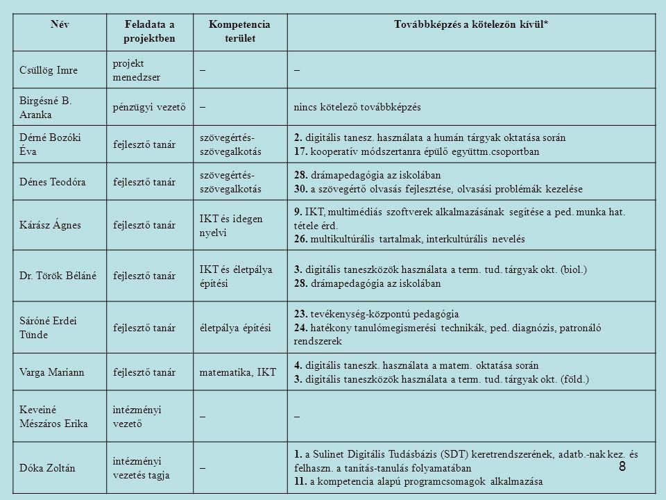 8 NévFeladata a projektben Kompetencia terület Továbbképzés a kötelezőn kívül* Csüllög Imre projekt menedzser –– Birgésné B. Aranka pénzügyi vezető–ni
