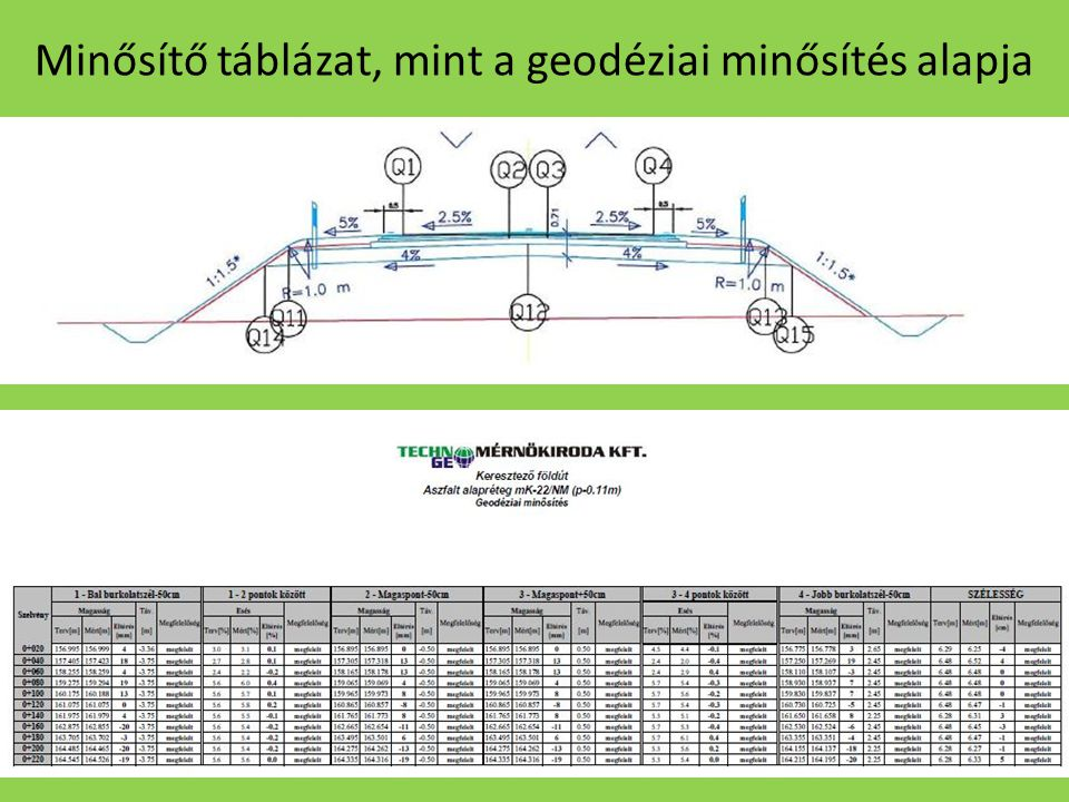 A kivitelezés 2.1 Alappont sűrítés 2.2 Útépítés 2.3 Hídépítés 2.4 Vízépítés, közműkiváltás 2.5 Befejező munkák