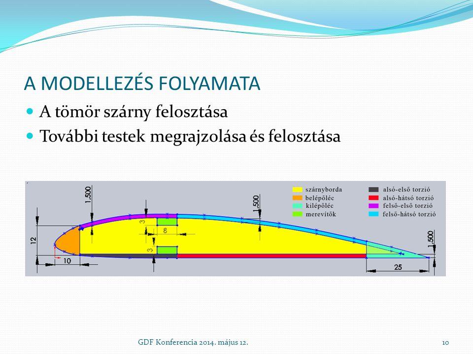 A MODELLEZÉS FOLYAMATA GDF Konferencia 2014. május 12.10 A tömör szárny felosztása További testek megrajzolása és felosztása