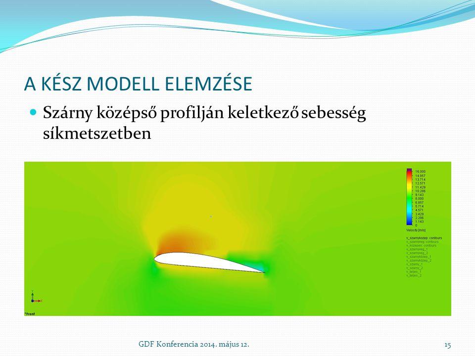 A KÉSZ MODELL ELEMZÉSE Szárny középső profilján keletkező sebesség síkmetszetben GDF Konferencia 2014. május 12.15