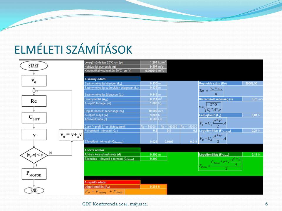 A KÉSZ MODELL ELEMZÉSE Szárny szélső profilján keletkező sebesség síkmetszetben GDF Konferencia 2014.