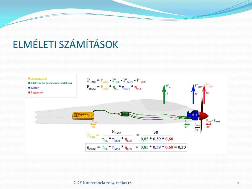 A KÉSZ MODELL ELEMZÉSE Szárny teljes középső profilján keletkező nyomás GDF Konferencia 2014.