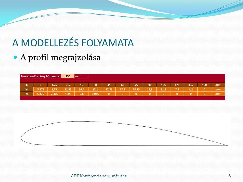 A KÉSZ MODELL ELEMZÉSE Szárny teljes középső profilján keletkező sebesség GDF Konferencia 2014.