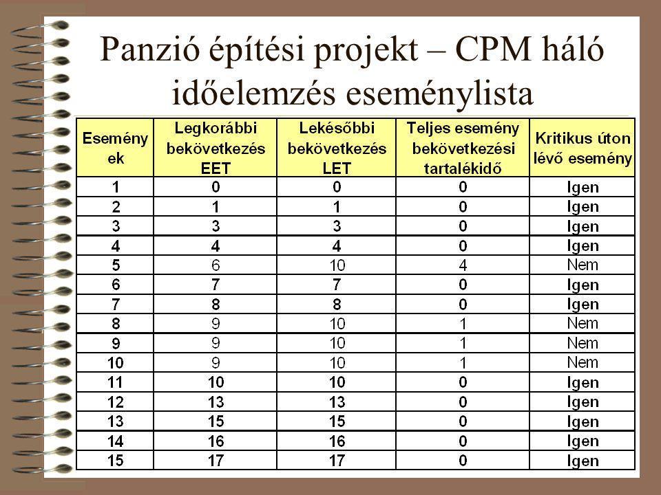 Panzió építési projekt – CPM háló időelemzés eseménylista