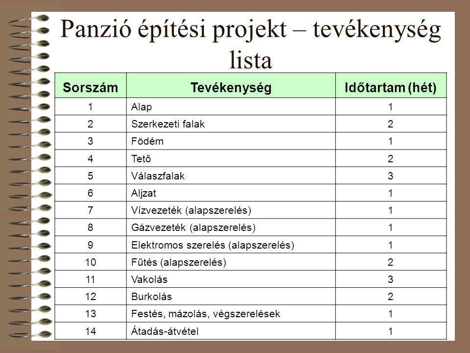Panzió építési projekt – tevékenység lista SorszámTevékenységIdőtartam (hét) 1Alap1 2Szerkezeti falak2 3Födém1 4Tető2 5Válaszfalak3 6Aljzat1 7Vízvezet