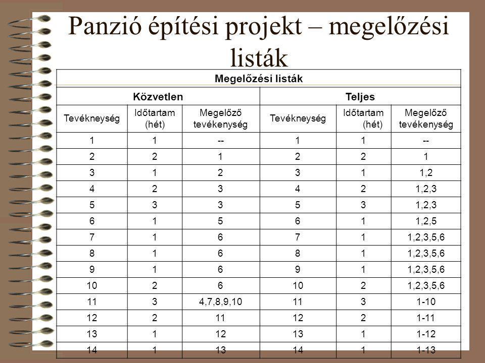 Panzió építési projekt – megelőzési listák Megelőzési listák KözvetlenTeljes Tevékneység Időtartam (hét) Megelőző tevékenység Tevékneység Időtartam (h