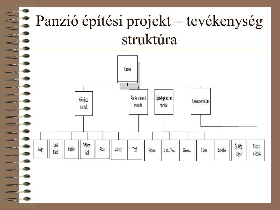 Panzió építési projekt – tevékenység struktúra
