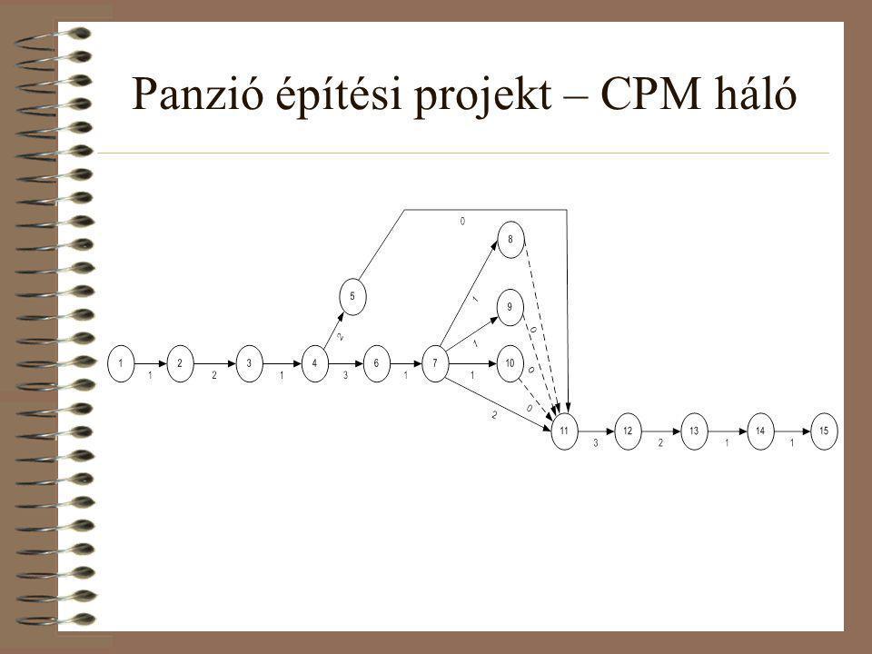 Panzió építési projekt – CPM háló