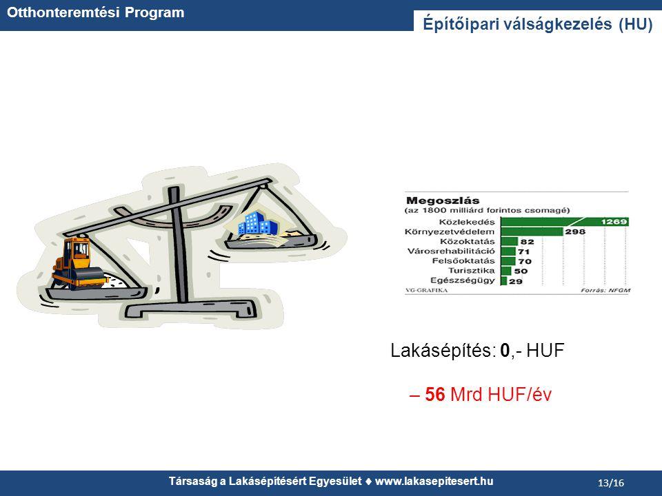 Társaság a Lakásépítésért Egyesület  www.lakasepitesert.hu 13/16 Építőipari válságkezelés (HU) Lakásépítés: 0,- HUF – 56 Mrd HUF/év Otthonteremtési Program
