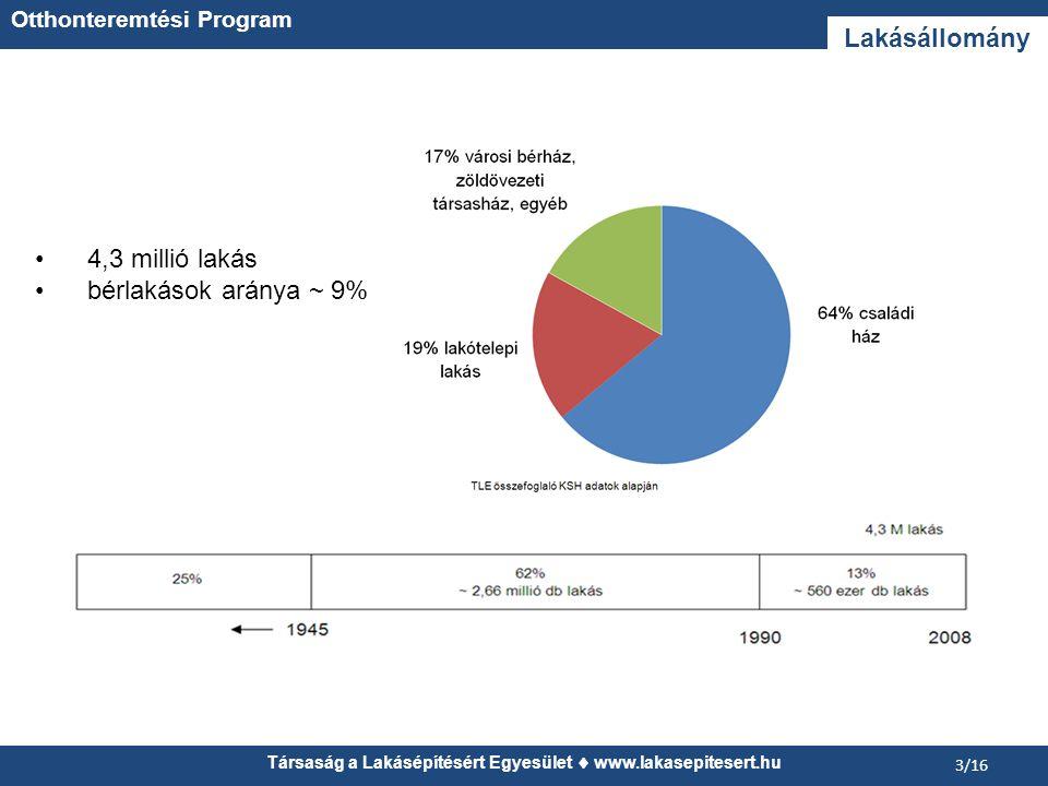 Társaság a Lakásépítésért Egyesület  www.lakasepitesert.hu 14/16 Devizahitelek Otthonteremtési Program
