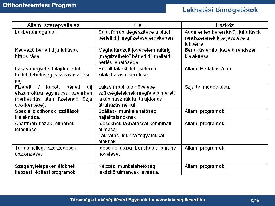 Társaság a Lakásépítésért Egyesület  www.lakasepitesert.hu 8/16 Lakhatási támogatások Otthonteremtési Program