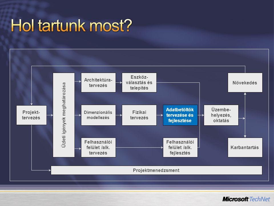 Adatbetöltő eszköz, a MS ETL eszköze Része az SQL Server 2005 programcsomagnak Grafikus programozási interfész Nem DTS!
