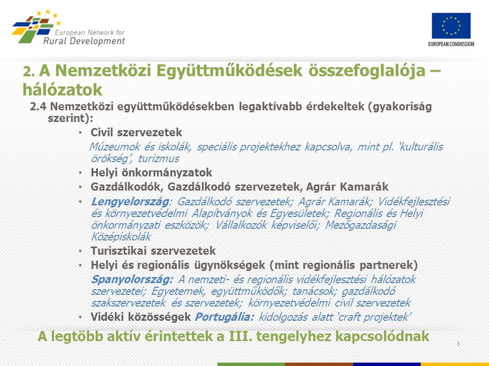 9 2. A Nemzetközi Együttműködések összefoglalója – hálózatok 2.4 Nemzetközi együttműködésekben legaktívabb érdekeltek (gyakoriság szerint): Civil szer