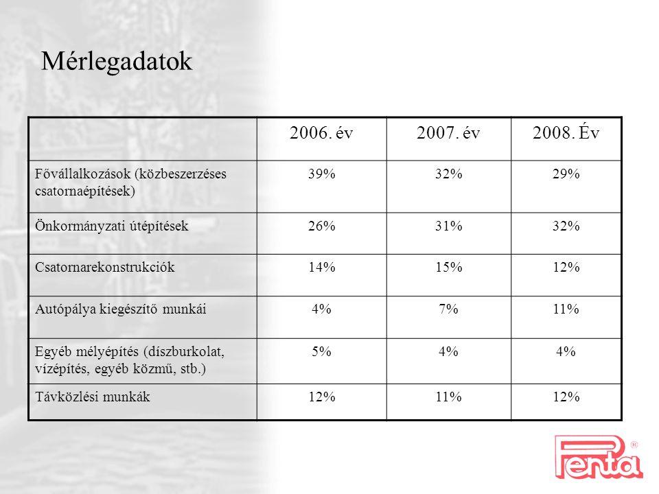 Mérlegadatok 2006. év2007. év2008. Év Fővállalkozások (közbeszerzéses csatornaépítések) 39%32%29% Önkormányzati útépítések26%31%32% Csatornarekonstruk