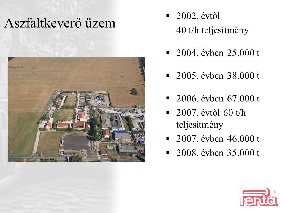  2002. évtől 40 t/h teljesítmény  2004. évben 25.000 t  2005. évben 38.000 t  2006. évben 67.000 t  2007. évtől 60 t/h teljesítmény  2007. évben