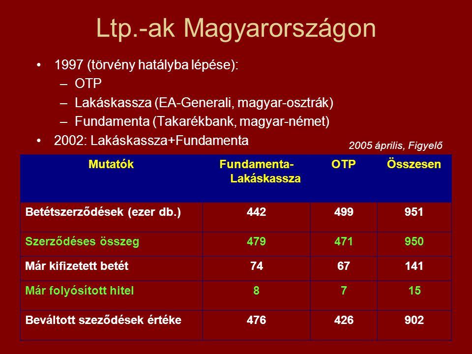 Ltp.-ak Magyarországon 1997 (törvény hatályba lépése): –OTP –Lakáskassza (EA-Generali, magyar-osztrák) –Fundamenta (Takarékbank, magyar-német) 2002: Lakáskassza+Fundamenta MutatókFundamenta- Lakáskassza OTPÖsszesen Betétszerződések (ezer db.)442499951 Szerződéses összeg479471950 Már kifizetett betét7467141 Már folyósított hitel8715 Beváltott szeződések értéke476426902 2005 április, Figyelő