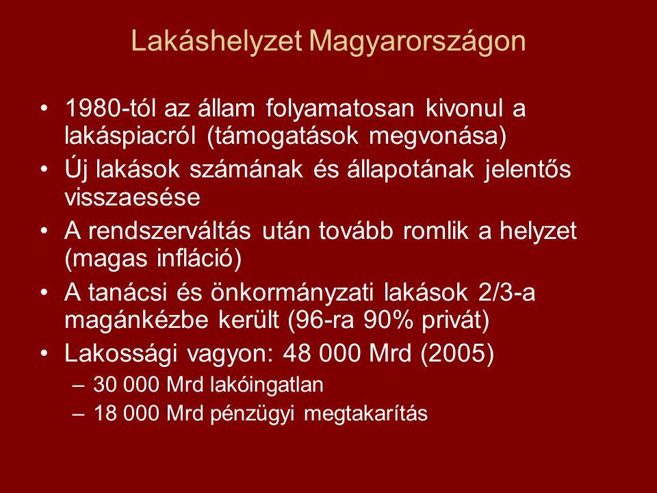 Lakáshelyzet Magyarországon 1980-tól az állam folyamatosan kivonul a lakáspiacról (támogatások megvonása) Új lakások számának és állapotának jelentős