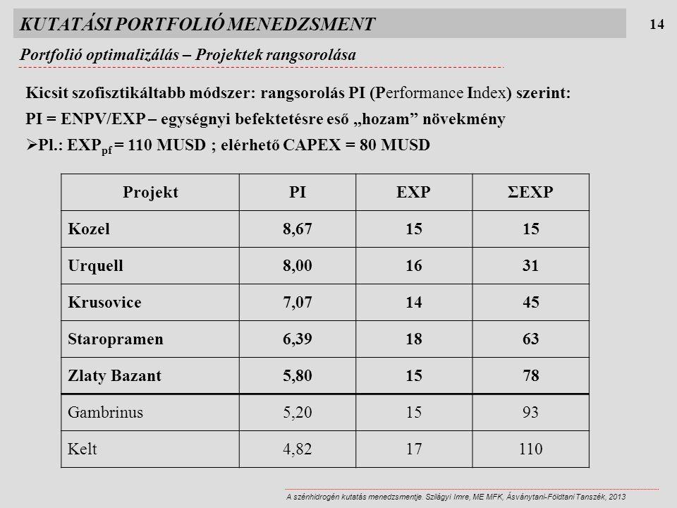 KUTATÁSI PORTFOLIÓ MENEDZSMENT Portfolió optimalizálás – Projektek rangsorolása 14 A szénhidrogén kutatás menedzsmentje.