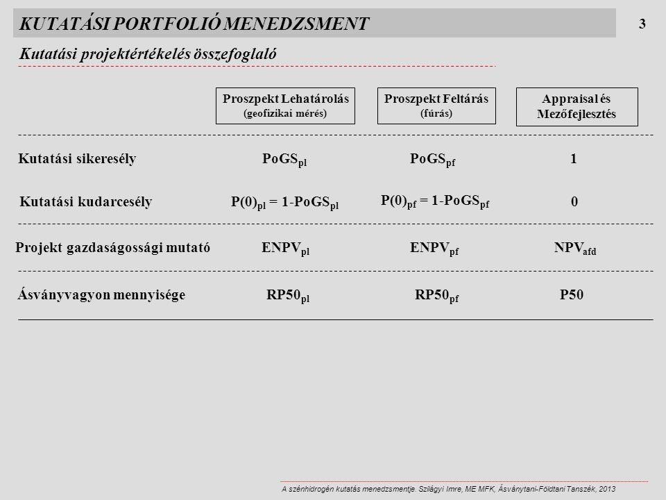 KUTATÁSI PORTFOLIÓ MENEDZSMENT Kutatási projektértékelés összefoglaló 3 A szénhidrogén kutatás menedzsmentje.