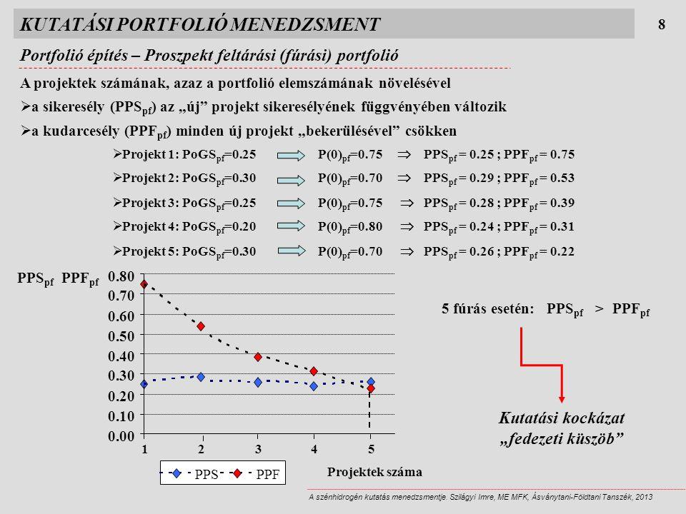 PPS pf PPF pf  Projekt 1: PoGS pf =0.25P(0) pf =0.75  PPS pf = 0.25 ; PPF pf = 0.75 0.00 0.10 0.20 0.30 0.40 0.50 0.60 0.70 0.80 12 345 PPSPPF Projektek száma KUTATÁSI PORTFOLIÓ MENEDZSMENT Portfolió építés – Proszpekt feltárási (fúrási) portfolió 8 A szénhidrogén kutatás menedzsmentje.