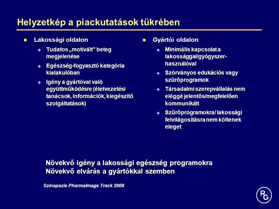 """Helyzetkép a piackutatások tükrében Lakossági oldalon Lakossági oldalon  Tudatos """"motivált beteg megjelenése  Egészség-fogyasztó kategória kialakulóban  Igény a gyártóval való együttműködésre (életvezetési tanácsok, információk, kiegészítő szolgáltatások) Gyártói oldalon Gyártói oldalon  Minimális kapcsolat a lakossággal/gyógyszer- használóval  Szórványos edukációs vagy szűrőprogramok  Társadalmi szerepvállalás nem eléggé jelentős/megfelelően kommunikált  Szűrőprogramokra/ lakossági felvilágosításra nem költenek eleget Szinapszis PharmaImage Track 2008 Növekvő igény a lakossági egészség programokra Növekvő elvárás a gyártókkal szemben"""
