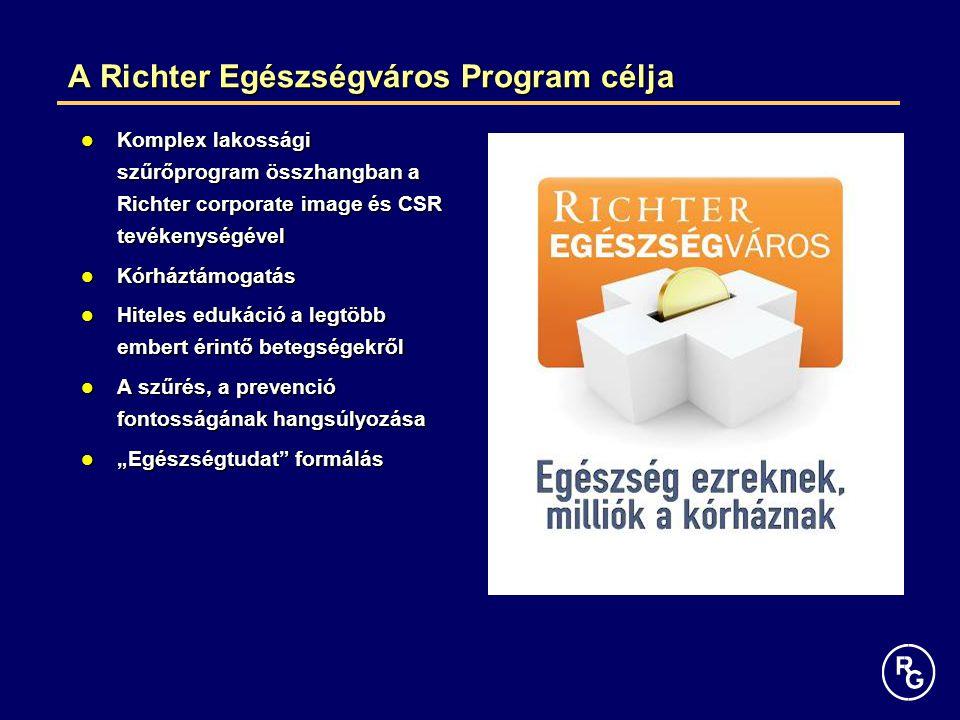 A Richter Egészségváros Program célja A Richter Egészségváros Program célja Komplex lakossági szűrőprogram összhangban a Richter corporate image és CS