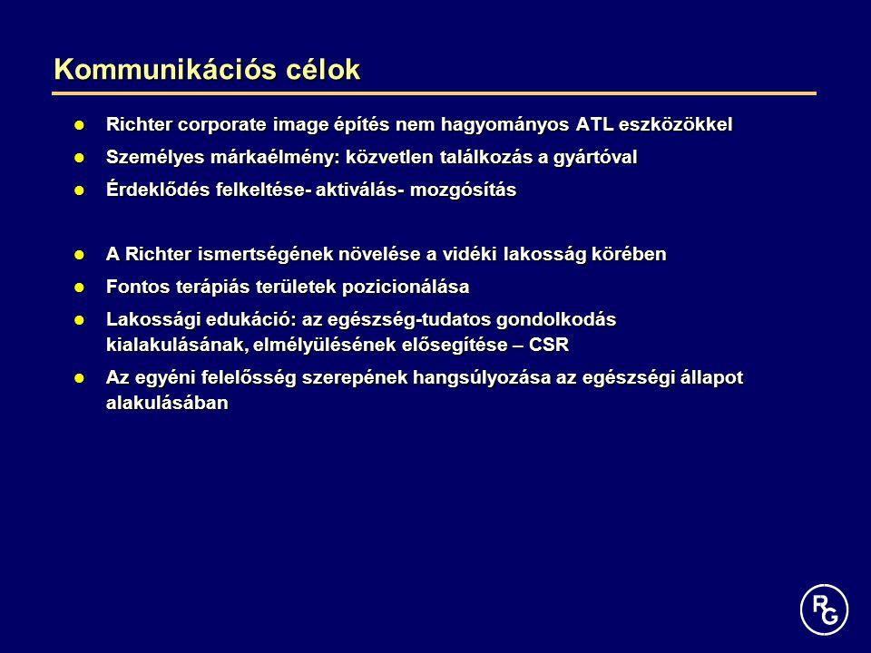 Kommunikációs célok Richter corporate image építés nem hagyományos ATL eszközökkel Richter corporate image építés nem hagyományos ATL eszközökkel Személyes márkaélmény: közvetlen találkozás a gyártóval Személyes márkaélmény: közvetlen találkozás a gyártóval Érdeklődés felkeltése- aktiválás- mozgósítás Érdeklődés felkeltése- aktiválás- mozgósítás A Richter ismertségének növelése a vidéki lakosság körében A Richter ismertségének növelése a vidéki lakosság körében Fontos terápiás területek pozicionálása Fontos terápiás területek pozicionálása Lakossági edukáció: az egészség-tudatos gondolkodás kialakulásának, elmélyülésének elősegítése – CSR Lakossági edukáció: az egészség-tudatos gondolkodás kialakulásának, elmélyülésének elősegítése – CSR Az egyéni felelősség szerepének hangsúlyozása az egészségi állapot alakulásában Az egyéni felelősség szerepének hangsúlyozása az egészségi állapot alakulásában