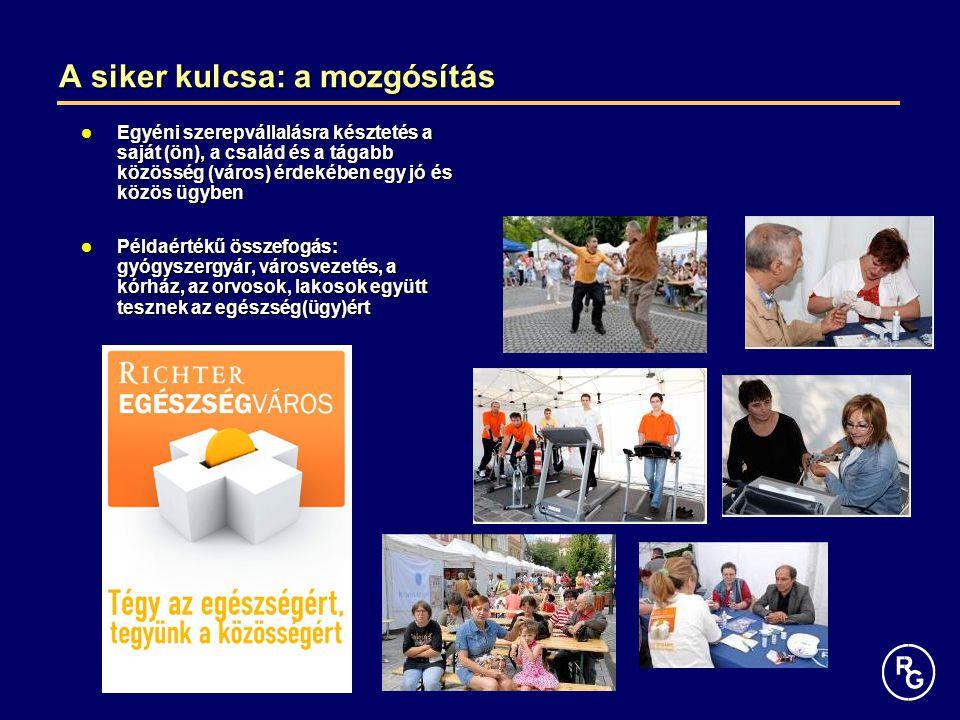 A siker kulcsa: a mozgósítás Egyéni szerepvállalásra késztetés a saját (ön), a család és a tágabb közösség (város) érdekében egy jó és közös ügyben Egyéni szerepvállalásra késztetés a saját (ön), a család és a tágabb közösség (város) érdekében egy jó és közös ügyben Példaértékű összefogás: gyógyszergyár, városvezetés, a kórház, az orvosok, lakosok együtt tesznek az egészség(ügy)ért Példaértékű összefogás: gyógyszergyár, városvezetés, a kórház, az orvosok, lakosok együtt tesznek az egészség(ügy)ért