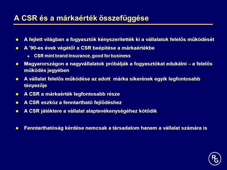 A CSR és a márkaérték összefüggése A fejlett világban a fogyasztók kényszerítették ki a vállalatok felelős működését A fejlett világban a fogyasztók kényszerítették ki a vállalatok felelős működését A '90-es évek végétől a CSR beépítése a márkaértékbe A '90-es évek végétől a CSR beépítése a márkaértékbe  CSR mint brand insurance, good for business Magyarországon a nagyvállalatok próbálják a fogyasztókat edukálni – a felelős működés jegyében Magyarországon a nagyvállalatok próbálják a fogyasztókat edukálni – a felelős működés jegyében A vállalat felelős működése az adott márka sikerének egyik legfontosabb tényezője A vállalat felelős működése az adott márka sikerének egyik legfontosabb tényezője A CSR a márkaérték legfontosabb része A CSR a márkaérték legfontosabb része A CSR eszköz a fenntartható fejlődéshez A CSR eszköz a fenntartható fejlődéshez A CSR játéktere a vállalat alaptevékenységéhez kötődik A CSR játéktere a vállalat alaptevékenységéhez kötődik Fenntarthatóság kérdése nemcsak a társadalom hanem a vállalat számára is Fenntarthatóság kérdése nemcsak a társadalom hanem a vállalat számára is