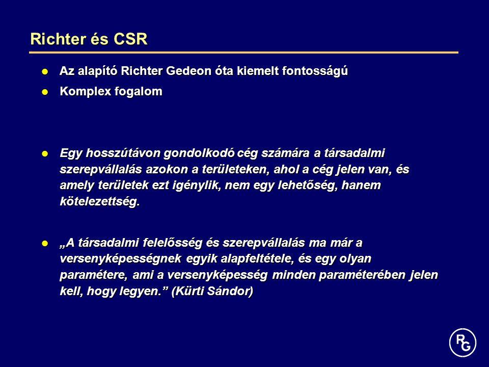 Richter és CSR Az alapító Richter Gedeon óta kiemelt fontosságú Az alapító Richter Gedeon óta kiemelt fontosságú Komplex fogalom Komplex fogalom Egy hosszútávon gondolkodó cég számára a társadalmi szerepvállalás azokon a területeken, ahol a cég jelen van, és amely területek ezt igénylik, nem egy lehetőség, hanem kötelezettség.