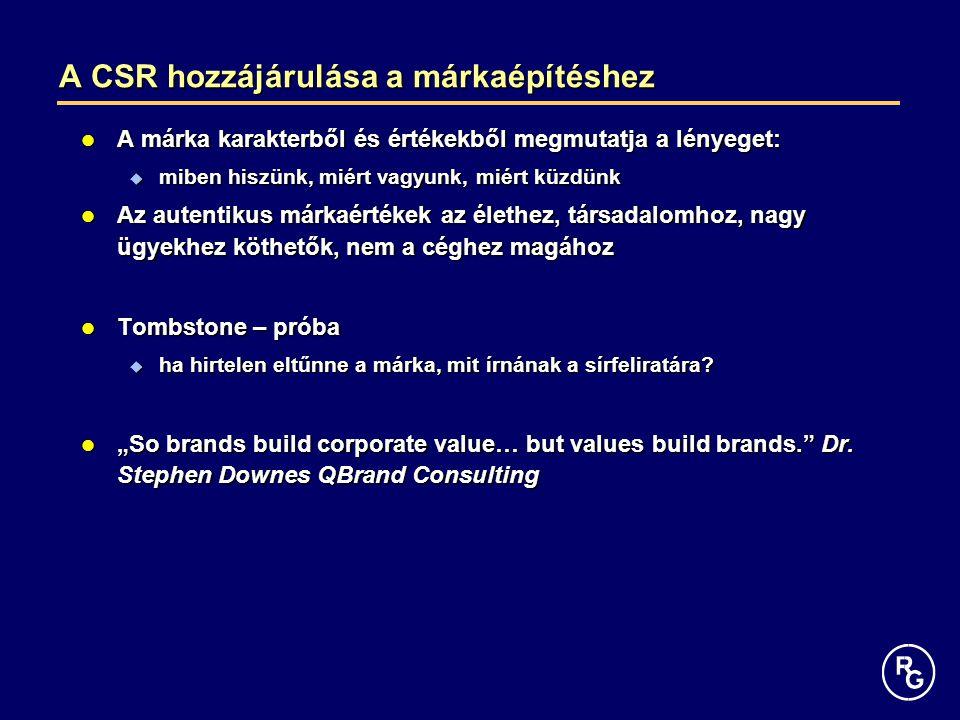 A CSR hozzájárulása a márkaépítéshez A márka karakterből és értékekből megmutatja a lényeget: A márka karakterből és értékekből megmutatja a lényeget:  miben hiszünk, miért vagyunk, miért küzdünk Az autentikus márkaértékek az élethez, társadalomhoz, nagy ügyekhez köthetők, nem a céghez magához Az autentikus márkaértékek az élethez, társadalomhoz, nagy ügyekhez köthetők, nem a céghez magához Tombstone – próba Tombstone – próba  ha hirtelen eltűnne a márka, mit írnának a sírfeliratára.
