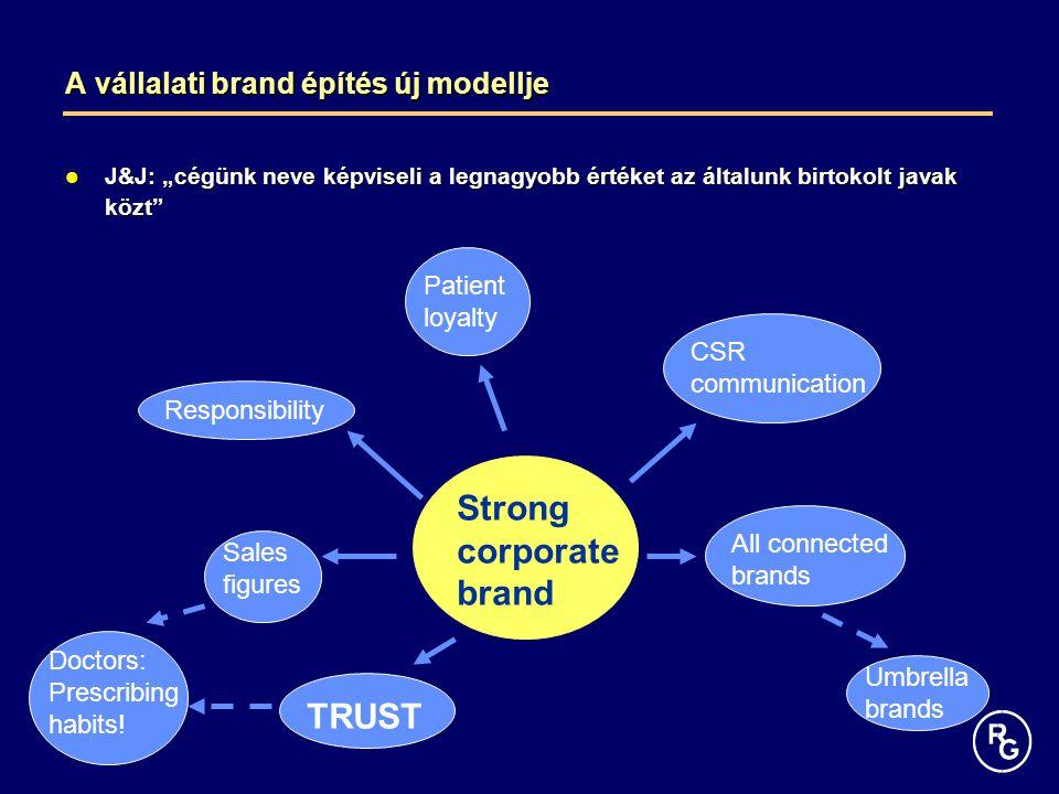 """A vállalati brand építés új modellje J&J: """"cégünk neve képviseli a legnagyobb értéket az általunk birtokolt javak közt"""" J&J: """"cégünk neve képviseli a"""