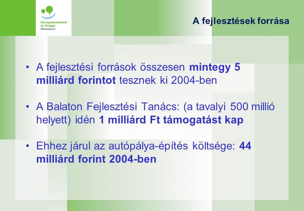A fejlesztések forrása A fejlesztési források összesen mintegy 5 milliárd forintot tesznek ki 2004-ben A Balaton Fejlesztési Tanács: (a tavalyi 500 millió helyett) idén 1 milliárd Ft támogatást kap Ehhez járul az autópálya-építés költsége: 44 milliárd forint 2004-ben
