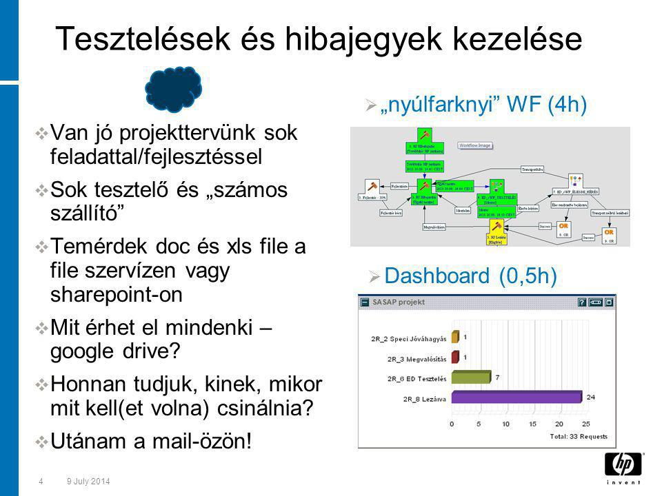 """49 July 2014 Tesztelések és hibajegyek kezelése  Van jó projekttervünk sok feladattal/fejlesztéssel  Sok tesztelő és """"számos szállító  Temérdek doc és xls file a file szervízen vagy sharepoint-on  Mit érhet el mindenki – google drive."""