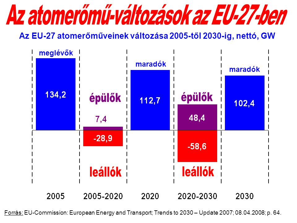 Forrás: EU-Commission: European Energy and Transport; Trends to 2030 – Update 2007; 08.04.2008; p.