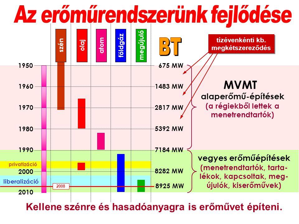 1950 1960 1970 1980 1990 2000 2010 földgázmegújulószénolajatom 675 MW 1483 MW 2817 MW 5392 MW 8282 MW 7184 MW 8925 MW alaperőmű-építések (a régiekből lettek a menetrendtartók) vegyes erőműépítések (menetrendtartók, tarta- lékok, kapcsoltak, meg- újulók, kiserőművek) liberalizáció privatizáció MVMT 2008 tízévenkénti kb.